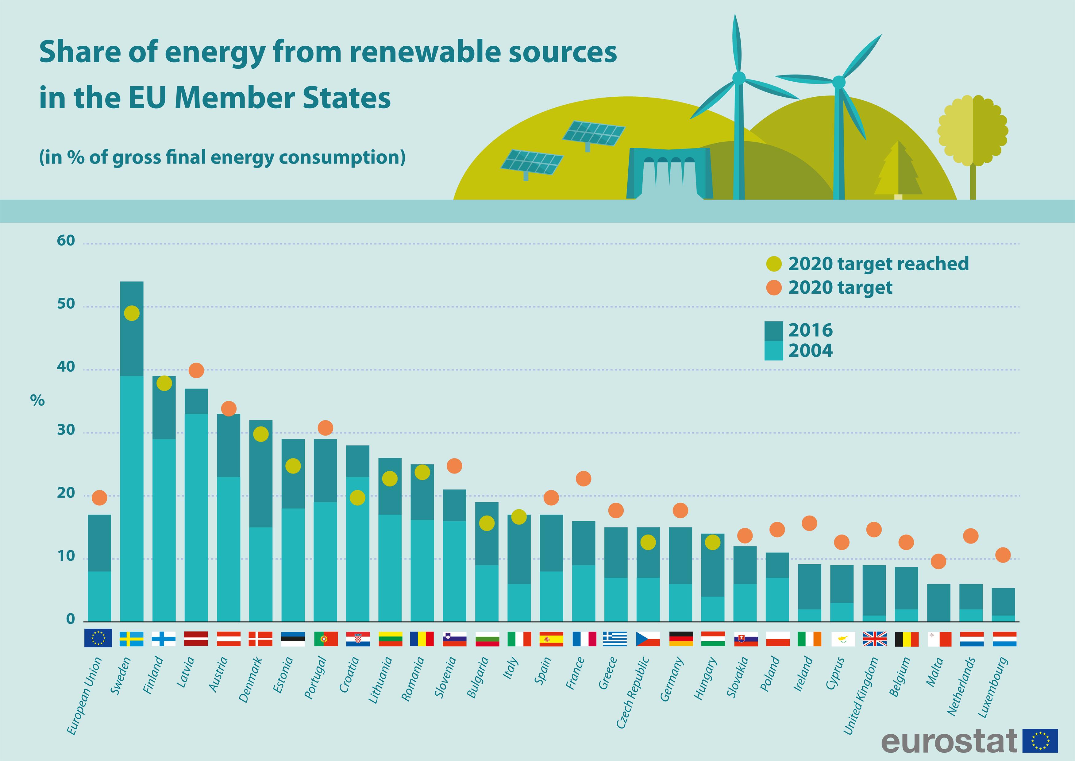 Overstappen op duurzame stroom