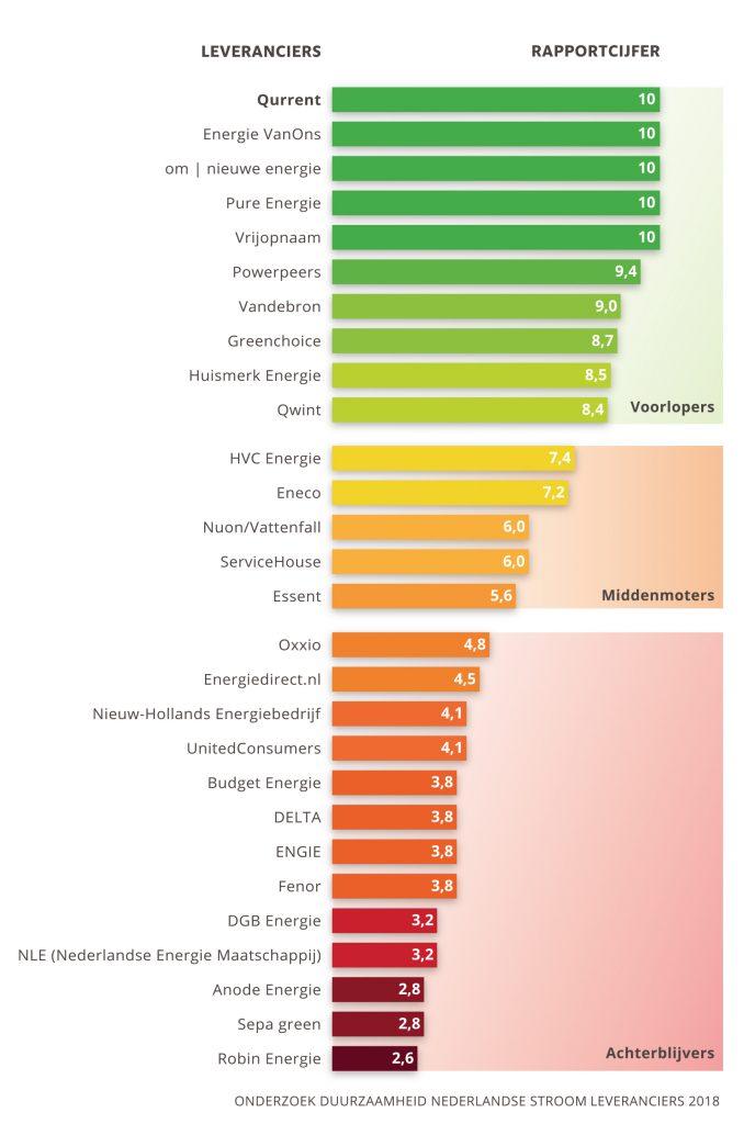 duurzame stroom ranglijst