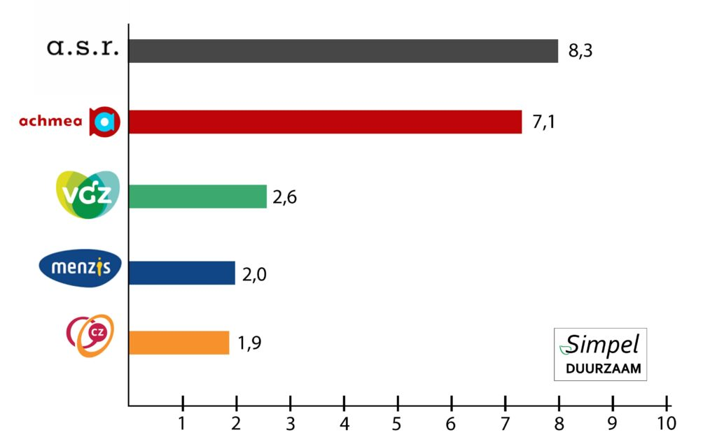 duurzame zorgverzekering scores