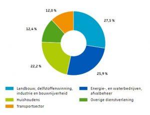 CO2 uitstoot per sector